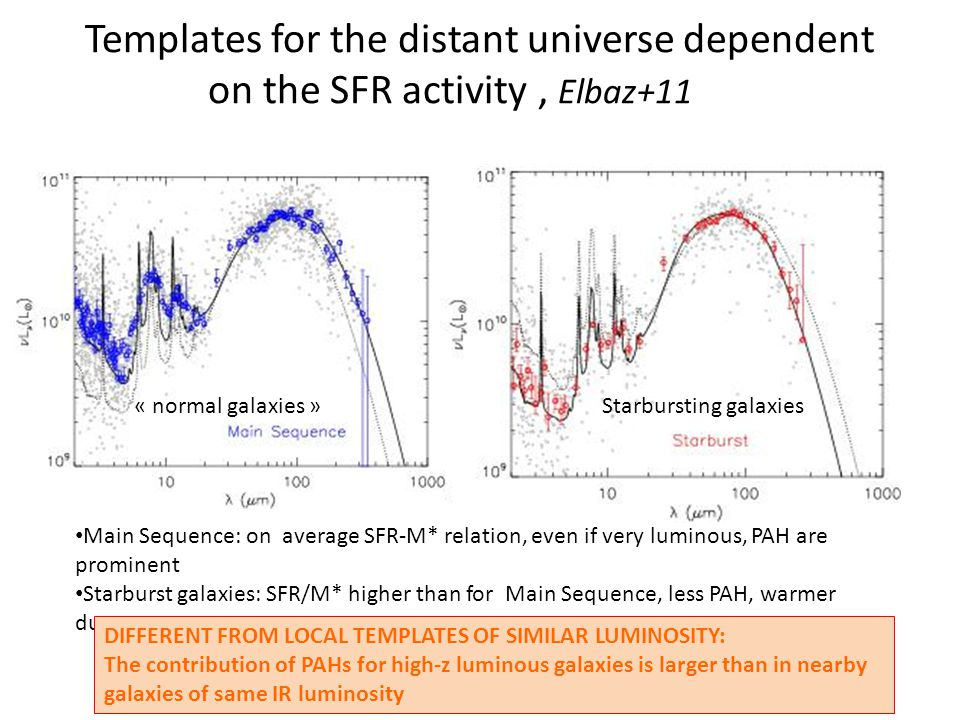 Templates for the distant universe dependent on the SFR activity, Elbaz+11 « normal galaxies »Starbursting galaxies Main Sequence: on average SFR-M* relation, even if very luminous, PAH are prominent Starburst galaxies: SFR/M* higher than for Main Sequence, less PAH, warmer dust DIFFERENT FROM LOCAL TEMPLATES OF SIMILAR LUMINOSITY: The contribution of PAHs for high-z luminous galaxies is larger than in nearby galaxies of same IR luminosity