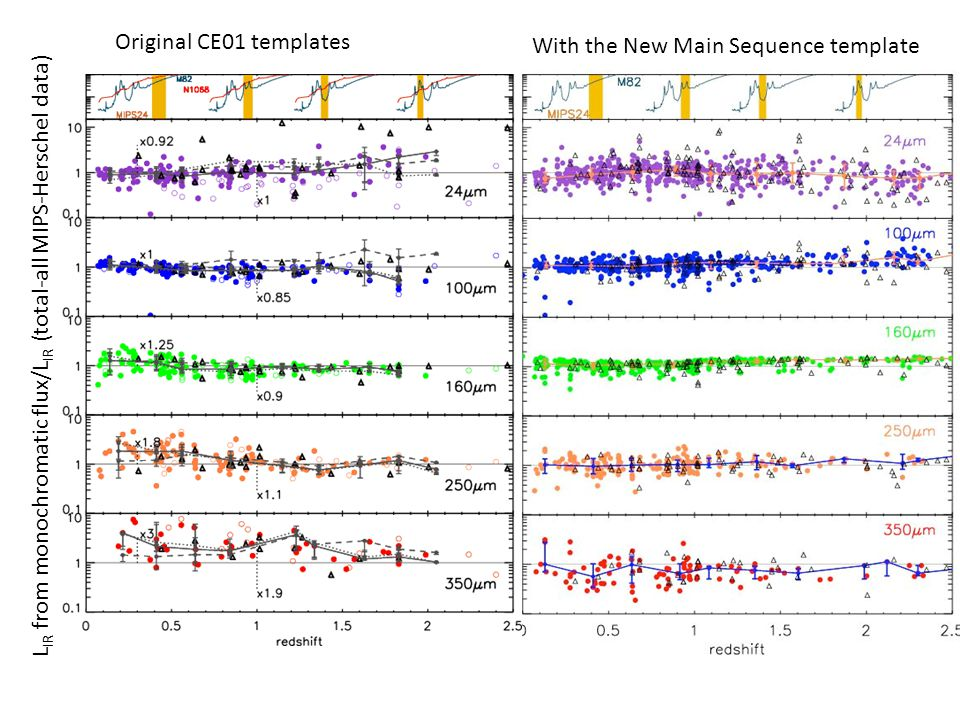Original CE01 templates With the New Main Sequence template L IR from monochromatic flux/L IR (total-all MIPS-Herschel data)