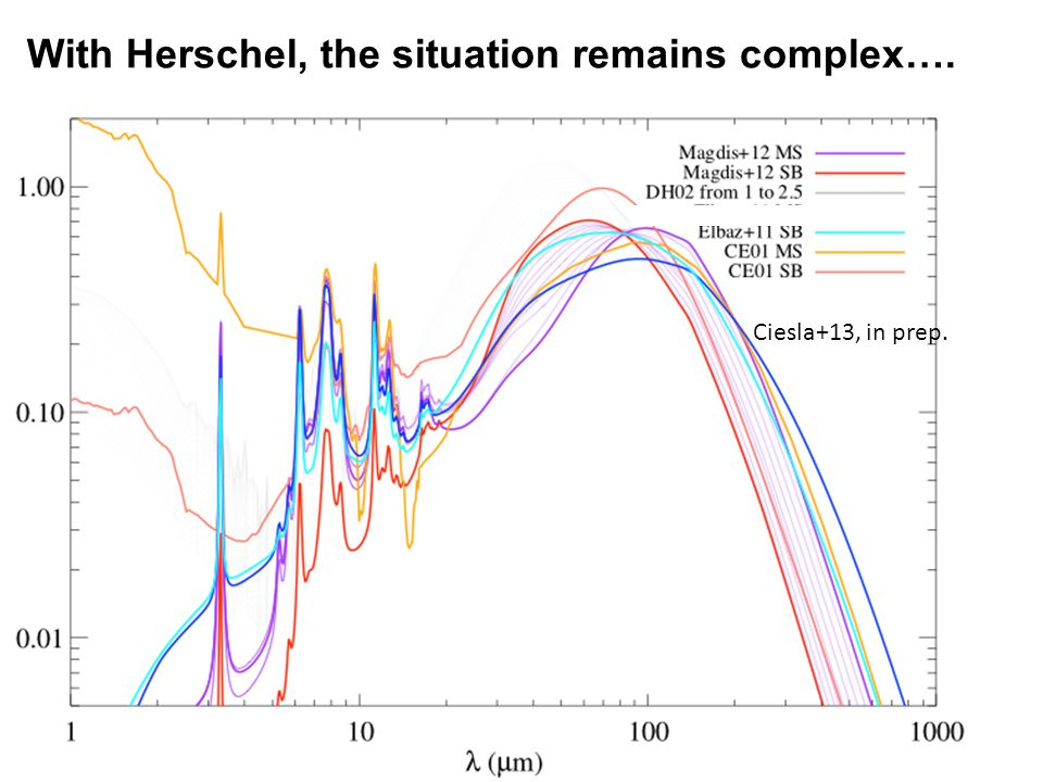 With Herschel, the situation remains complex…. Ciesla+13, in prep.