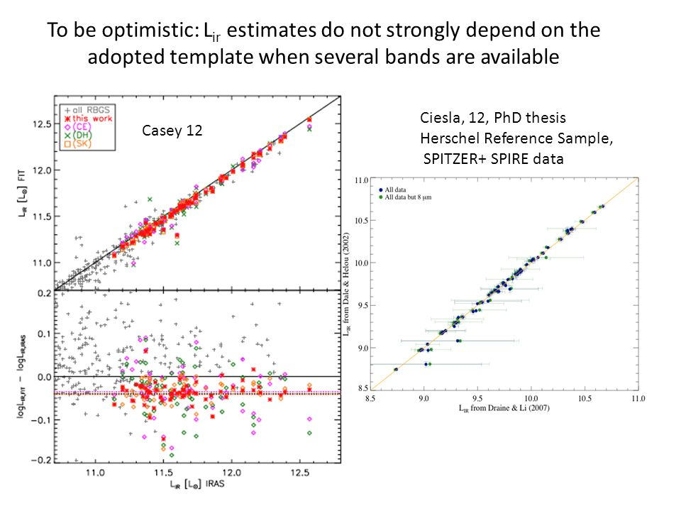 To be optimistic: L ir estimates do not strongly depend on the adopted template when several bands are available Casey 12 Ciesla, 12, PhD thesis Hersc