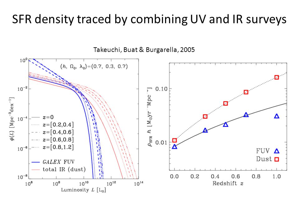 SFR density traced by combining UV and IR surveys Takeuchi, Buat & Burgarella, 2005