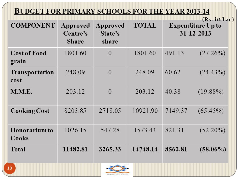 B UDGET FOR PRIMARY SCHOOLS FOR THE YEAR 2013-14 10 COMPONENTApproved Centres Share Approved States share TOTALExpenditure Up to 31-12-2013 Cost of Fo