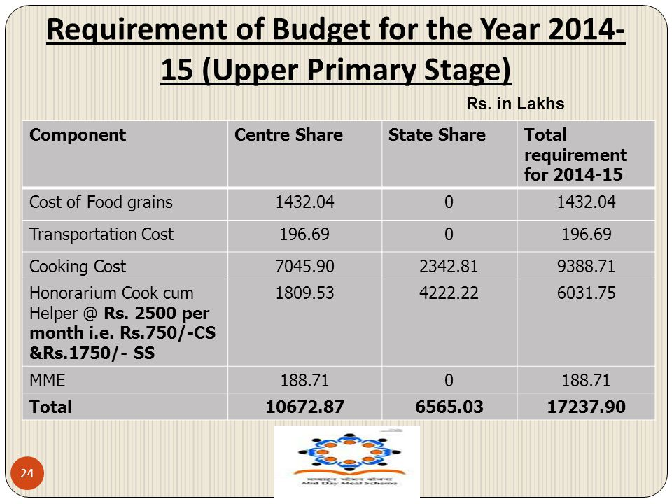 Requirement of Budget for the Year 2014- 15 (Upper Primary Stage) 24 ComponentCentre ShareState ShareTotal requirement for 2014-15 Cost of Food grains