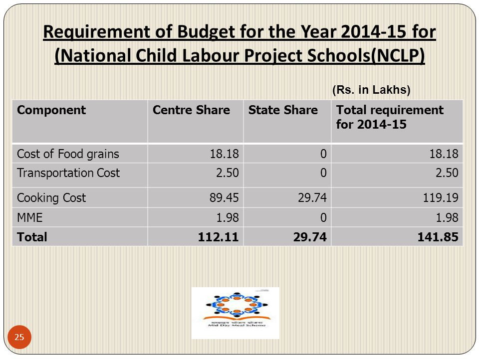 Requirement of Budget for the Year 2014-15 for (National Child Labour Project Schools(NCLP) 25 ComponentCentre ShareState ShareTotal requirement for 2
