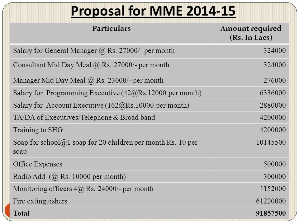 Proposal for MME 2014-15 26 ParticularsAmount required (Rs. In Lacs) Salary for General Manager @ Rs. 27000/- per month324000 Consultant Mid Day Meal