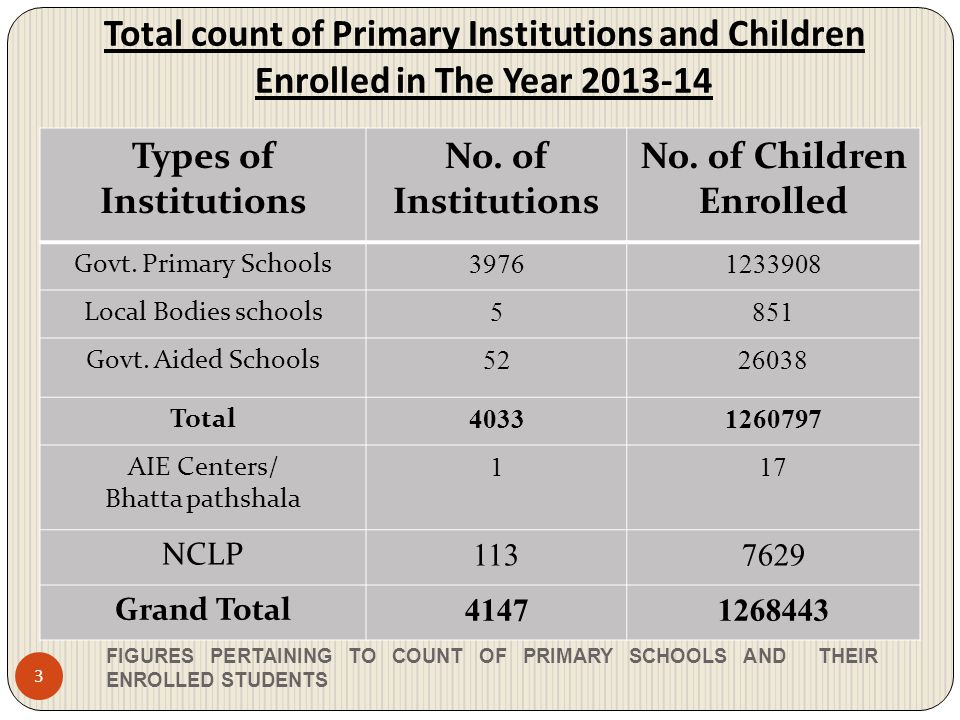 Total count of Upper Primary(Middle) Institutions and Enrollment figures in The year 2013-14 FIGURES PERTAINING TO COUNT OF MIDDLE SCHOOLS AND THEIR ENROLLED STUDENTS 4 Type of Institutions No.