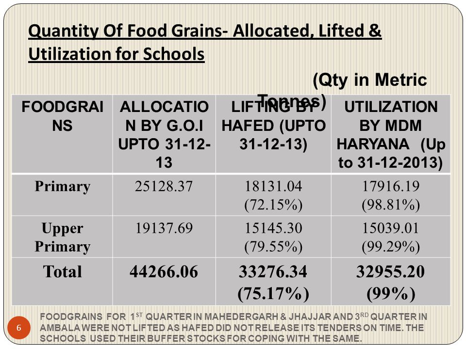 Quantity Of Food Grains- Allocated, Lifted & Utilization for Schools FOODGRAINS FOR 1 ST QUARTER IN MAHEDERGARH & JHAJJAR AND 3 RD QUARTER IN AMBALA W