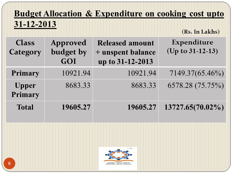 Budget Allocation & Expenditure on cooking cost upto 31-12-2013 8 Class Category Approved budget by GOI Released amount + unspent balance up to 31-12-