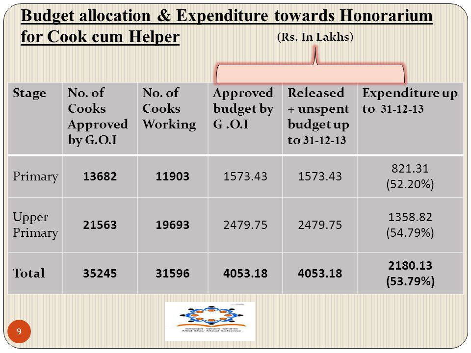 Budget allocation & Expenditure towards Honorarium for Cook cum Helper 9 StageNo. of Cooks Approved by G.O.I No. of Cooks Working Approved budget by G