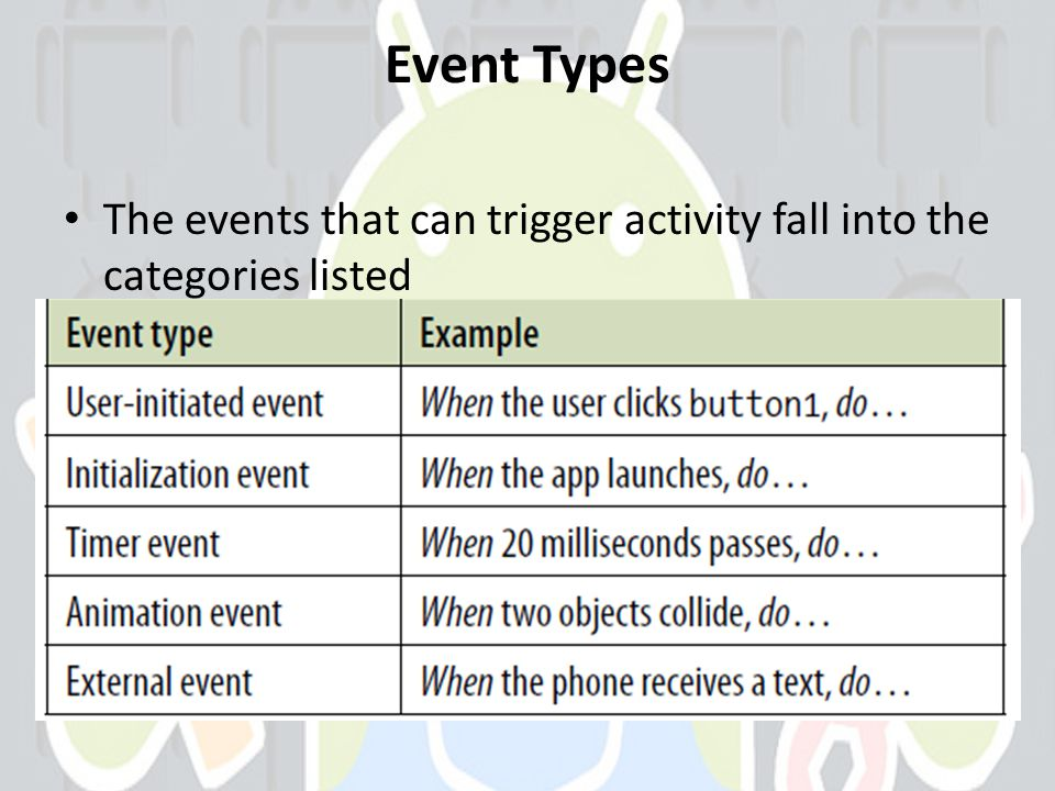 Event Types The events that can trigger activity fall into the categories listed