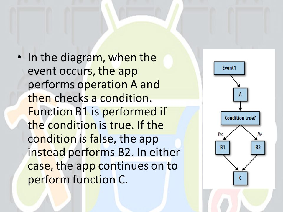 In the diagram, when the event occurs, the app performs operation A and then checks a condition.
