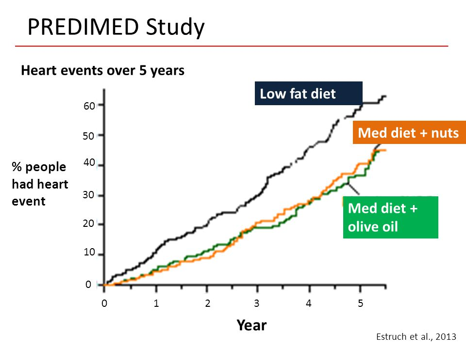 PREDIMED Study Year 0 1 2 3 4 5 60 40 30 20 10 0 50 Low fat diet Med diet + nuts Med diet + olive oil % people had heart event Estruch et al., 2013 He