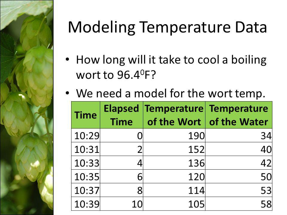 Modeling Temperature Data How long will it take to cool a boiling wort to 96.4 0 F? We need a model for the wort temp. Time Elapsed Time Temperature o