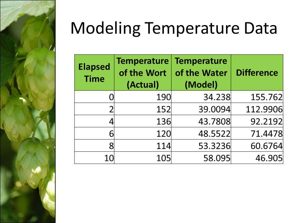 Elapsed Time Temperature of the Wort (Actual) Temperature of the Water (Model) Difference 019034.238155.762 215239.0094112.9906 413643.780892.2192 612