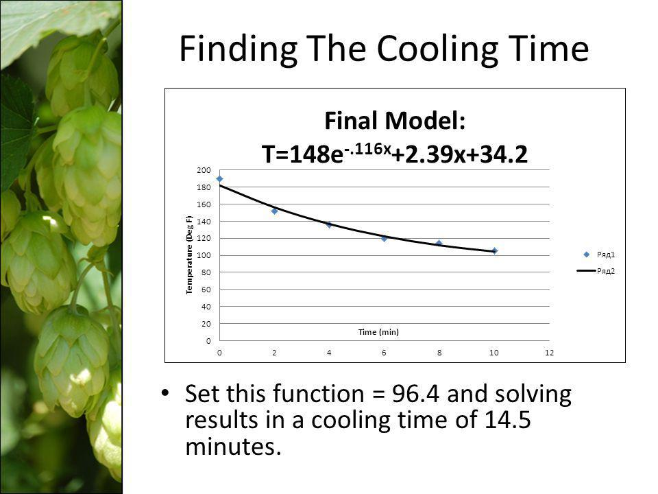 Finding The Cooling Time Set this function = 96.4 and solving results in a cooling time of 14.5 minutes.