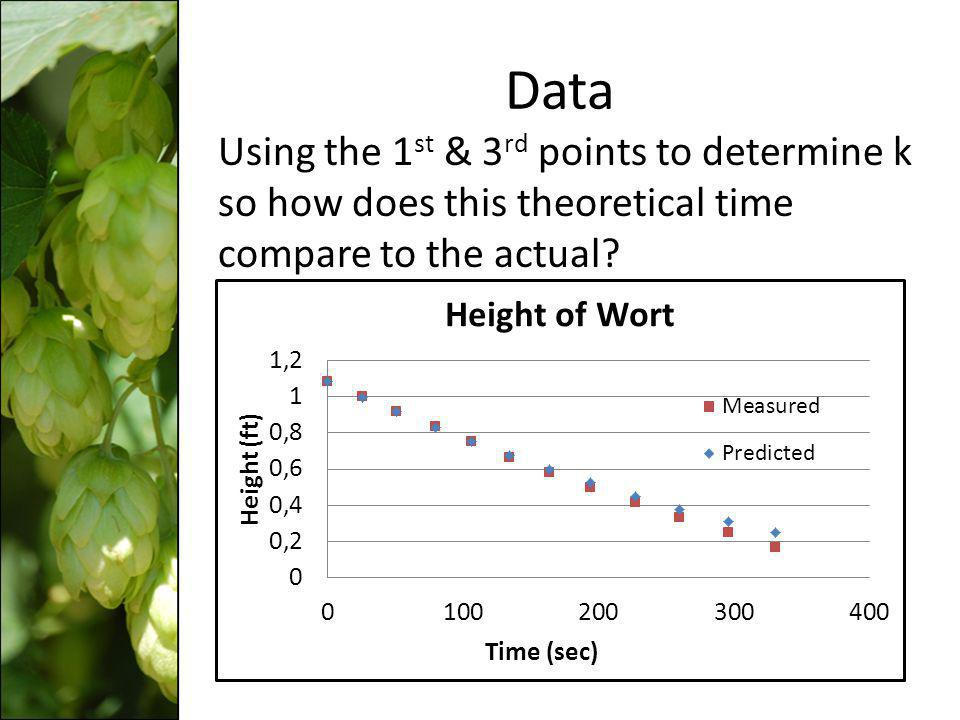 Data Using the 1 st & 3 rd points to determine k so how does this theoretical time compare to the actual?