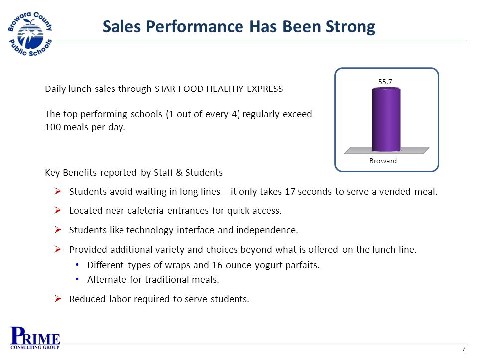 7 Sales Performance Has Been Strong Daily lunch sales through STAR FOOD HEALTHY EXPRESS The top performing schools (1 out of every 4) regularly exceed
