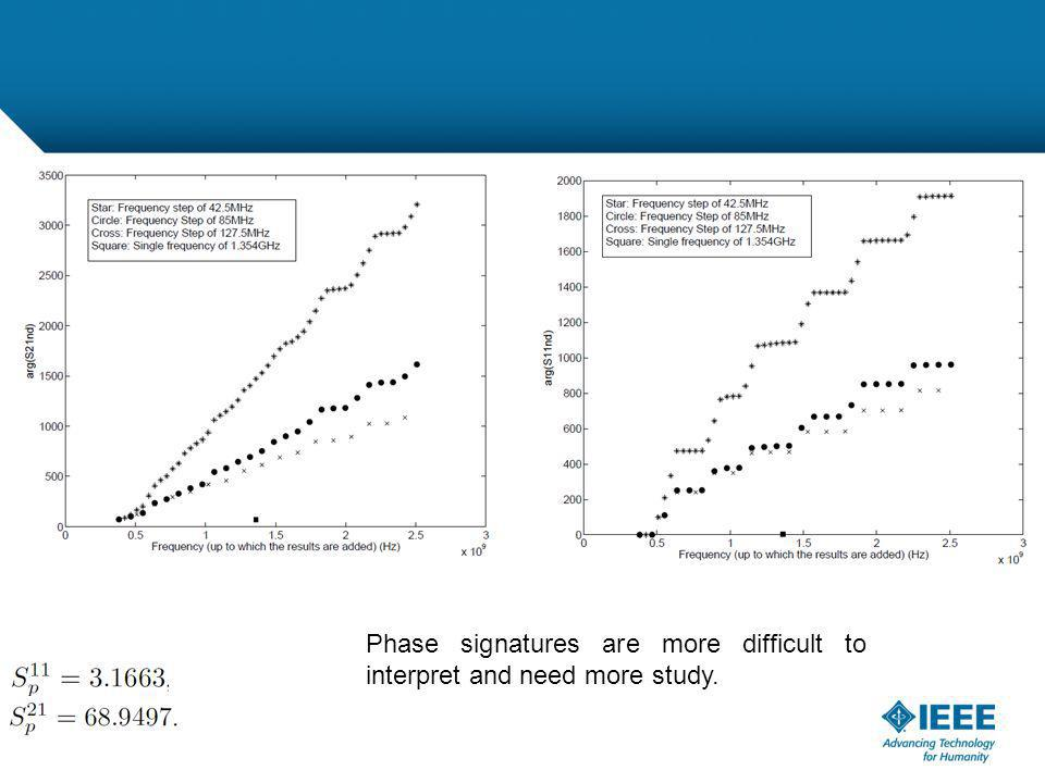 12-CRS-0106 REVISED 8 FEB 2013 Phase signatures are more difficult to interpret and need more study.