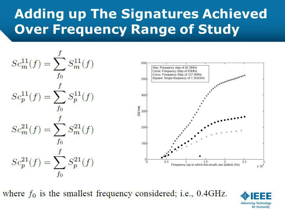 12-CRS-0106 REVISED 8 FEB 2013 Adding up The Signatures Achieved Over Frequency Range of Study