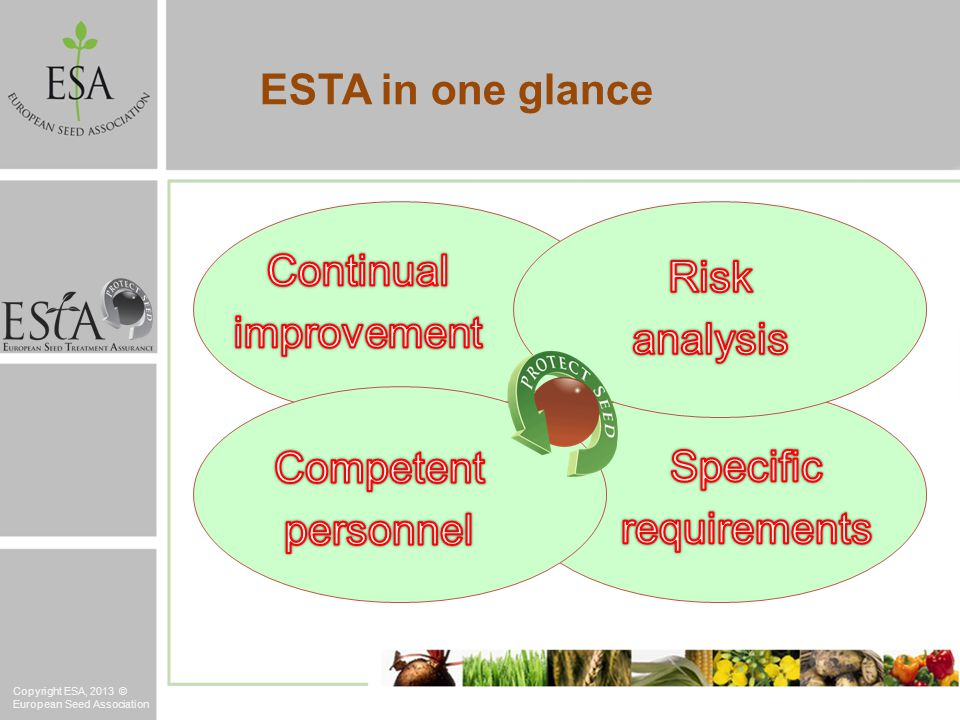 ESTA in one glance Copyright ESA, 2013 © European Seed Association