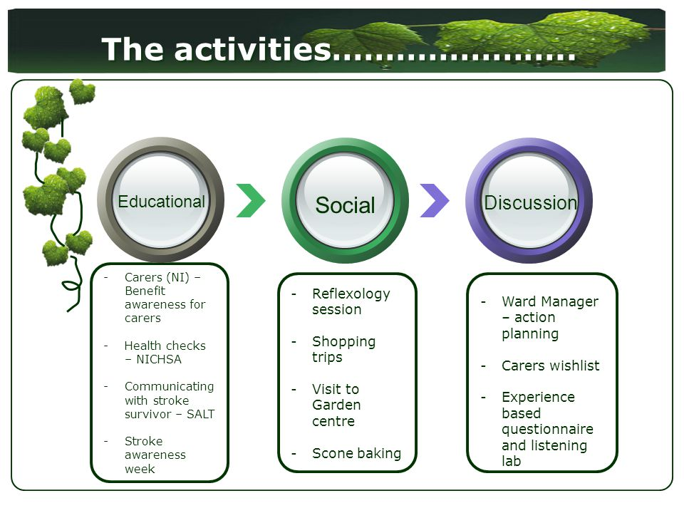 The activities………………….. -Reflexology session -Shopping trips -Visit to Garden centre -Scone baking -Carers (NI) – Benefit awareness for carers -Health