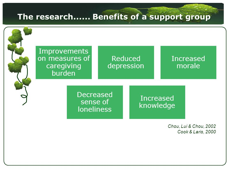 The research...... Benefits of a support group Improvements on measures of caregiving burden Reduced depression Increased morale Decreased sense of lo