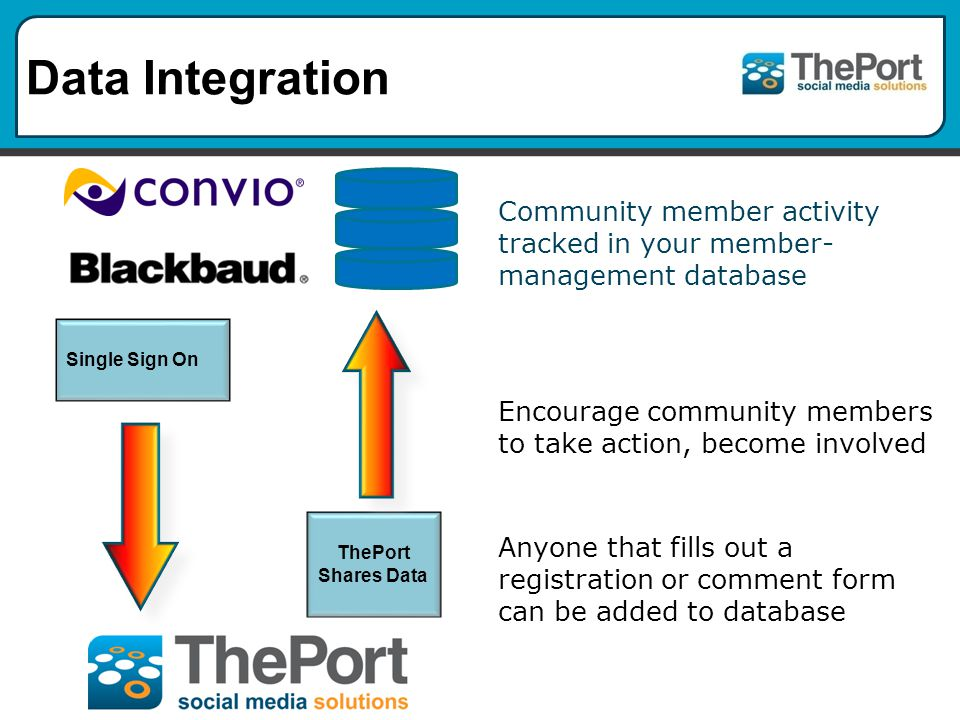 Data Integration Community member activity tracked in your member- management database Encourage community members to take action, become involved Anyone that fills out a registration or comment form can be added to database Single Sign On ThePort Shares Data