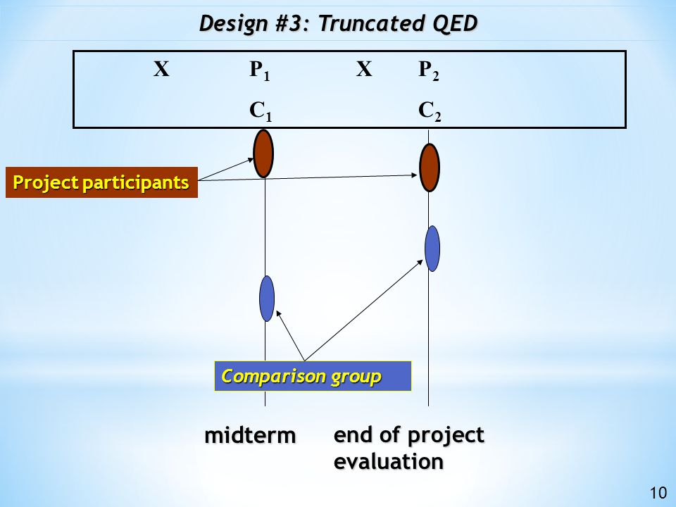 baseline end of project evaluation Control group Design #2+: Typical Randomized Control Trial P 1 X P 2 C 1 C 2 Project participants 9 Research subjects randomly assigned either to project or control group.