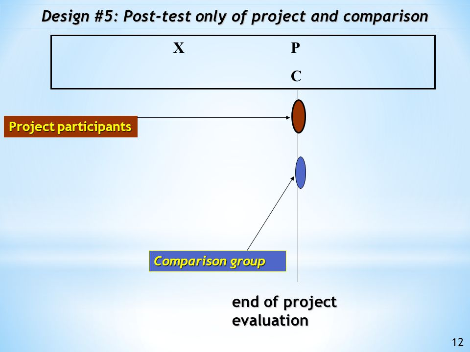 baseline end of project evaluation Comparison group Design #4: Pre+post of project; post-only comparison P 1 X P 2 C Project participants 11