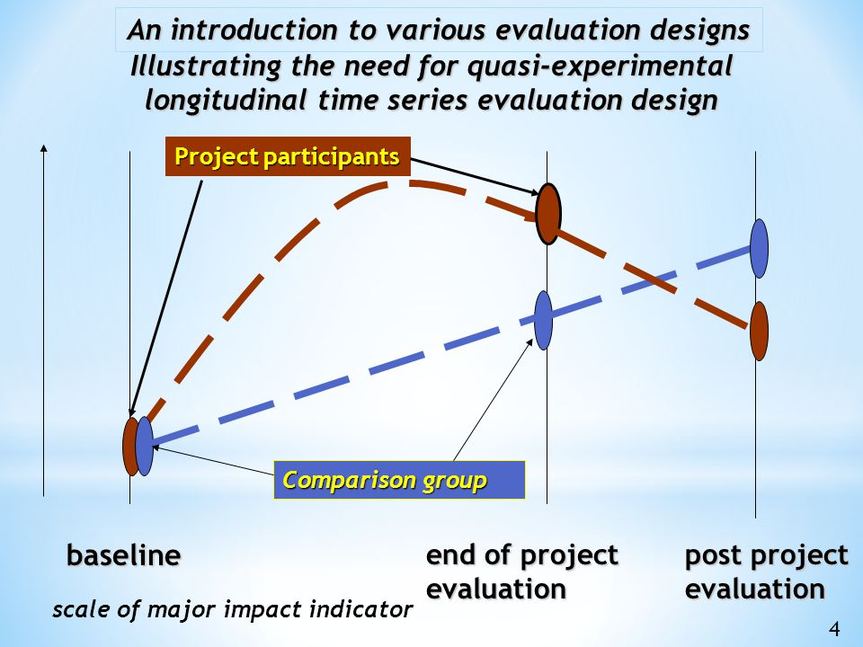 baseline end of project evaluation Illustrating the need for quasi-experimental longitudinal time series evaluation design Project participants Comparison group post project evaluation An introduction to various evaluation designs scale of major impact indicator 4