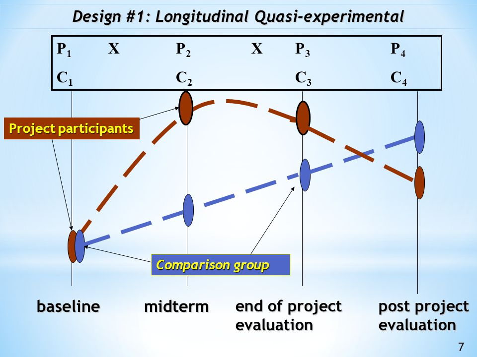 A conventional statistical counterfactual (with random selection into treatment and control groups) is often not possible/appropriate: When conducting the evaluation of complex interventions When the project involves a number of interventions which may be used in different combinations in different locations When each project location is affected by a different set of contextual factors When it is not possible to use standard implementation procedures for all project locations When many outcomes involve complex behavioral changes When many outcomes are multidimensional or difficult to measure through standardized quantitative indicators.