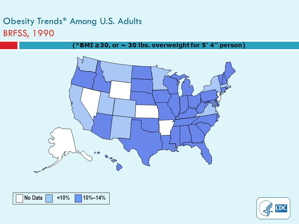 Obesity Trends* Among U.S. Adults BRFSS, 1990 (*BMI 30, or ~ 30 lbs.