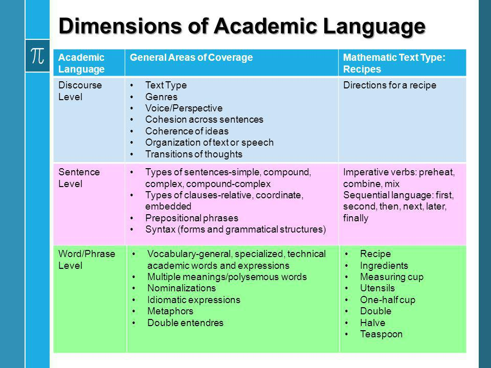 Dimensions of Academic Language Academic Language General Areas of CoverageMathematic Text Type: Recipes Discourse Level Text Type Genres Voice/Perspe