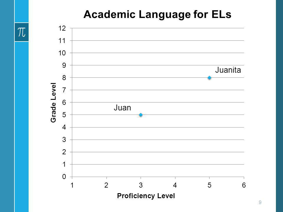 Academic Language for ELs English Language Development instruction ensures that: ELs attain English to high levels of proficiency enabling them to meet the same state academic Core Standards as all students are expected to meet.