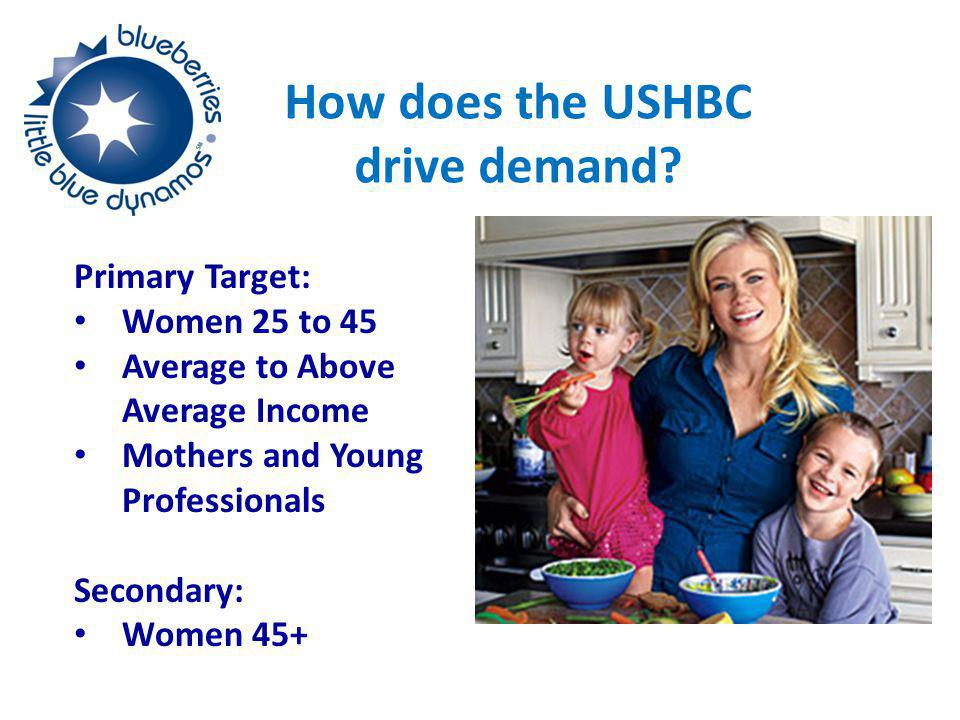 How does the USHBC drive demand.