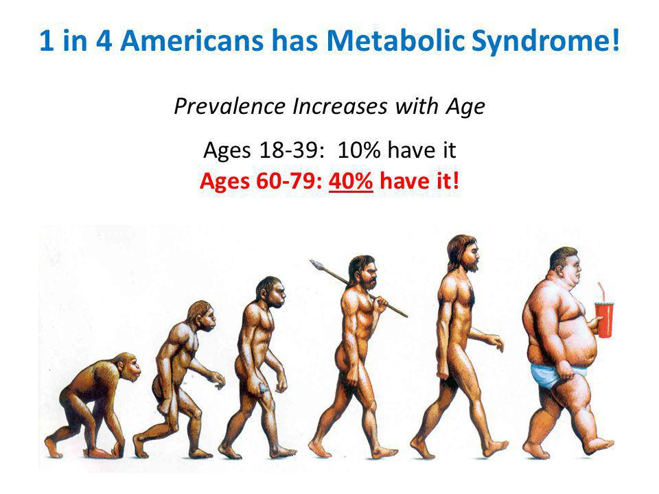 1 in 4 Americans has Metabolic Syndrome.