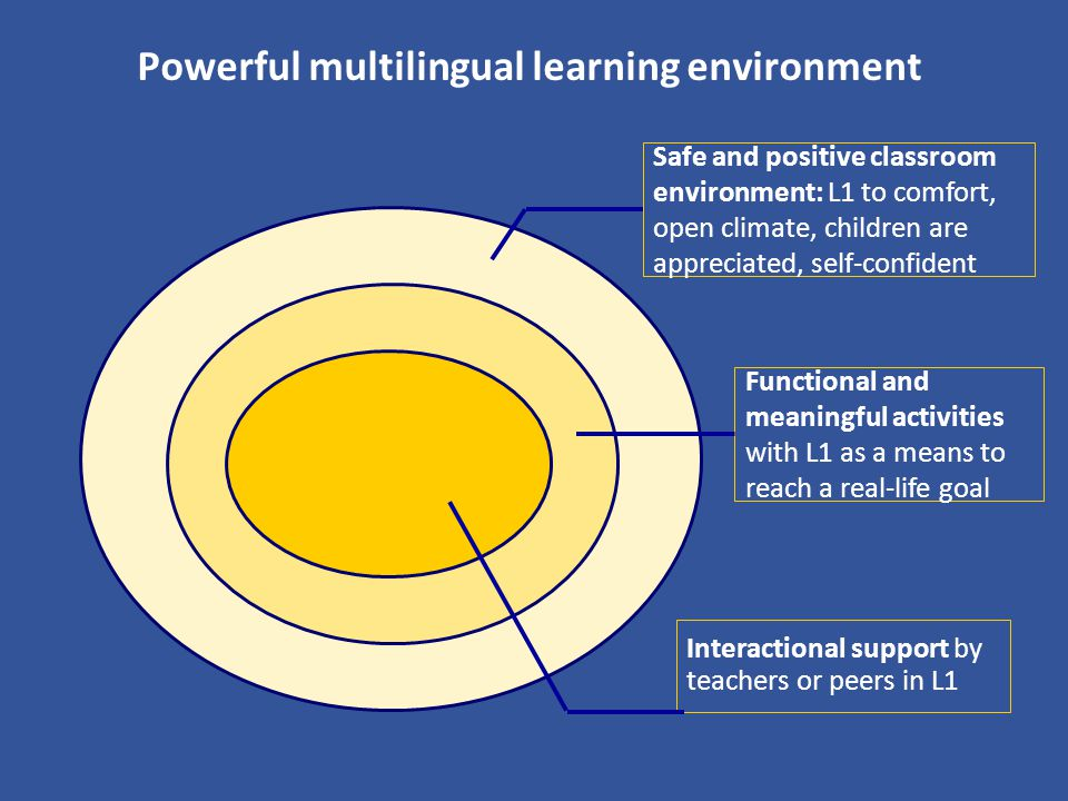 Powerful multilingual learning environment Safe and positive classroom environment: L1 to comfort, open climate, children are appreciated, self-confid