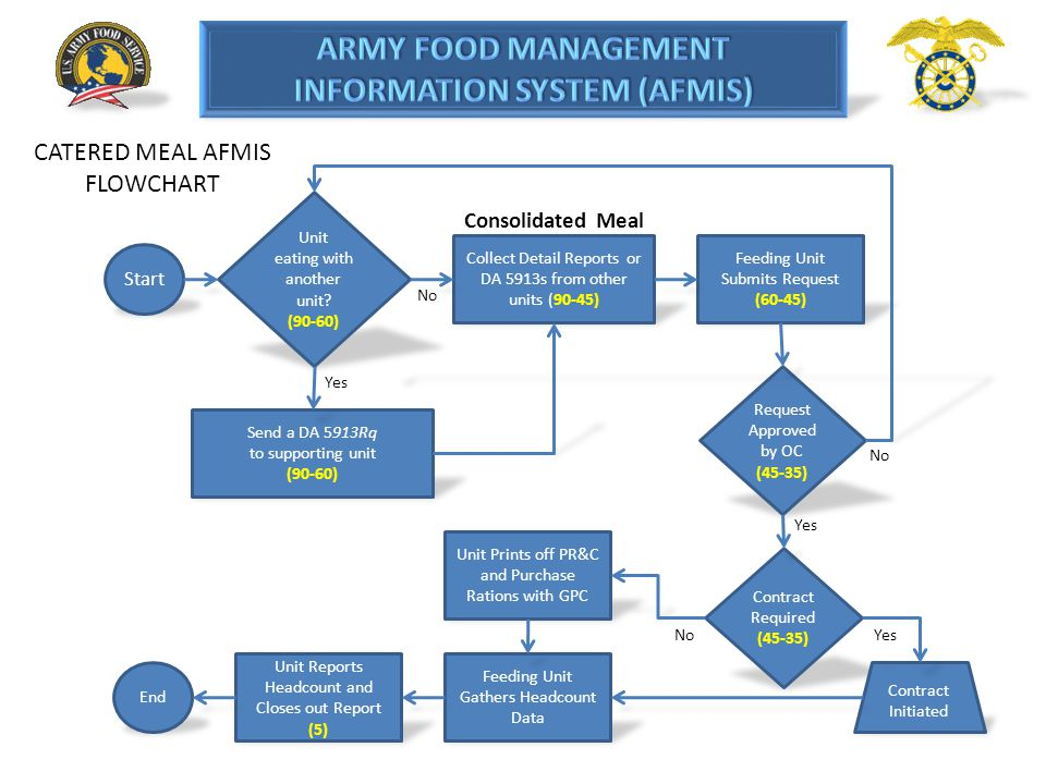 AFMIS Training is located at: https://secleeafmisweb.sdcl.lee.army.mil/AFMISWEB.
