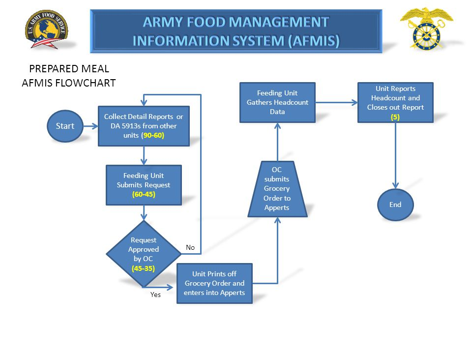 Start Units Contact COR to determine if CDF is Operational (90-60) Feeding Unit Submits AFMIS Request (60-45) Feeding Unit Gathers Headcount Data Unit submits request to CDF for meal cards Unit Reports Headcount and Closes out Report (5) Request Approved by OC (45-35) No End Yes CDF MEALS AFMIS FLOWCHART