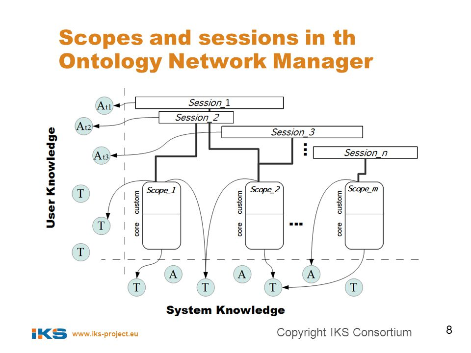 www.iks-project.eu Scopes and sessions in th Ontology Network Manager 8 Copyright IKS Consortium