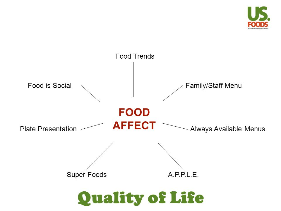 Quality of Life Food Trends Food is Social Plate Presentation A.P.P.L.E.