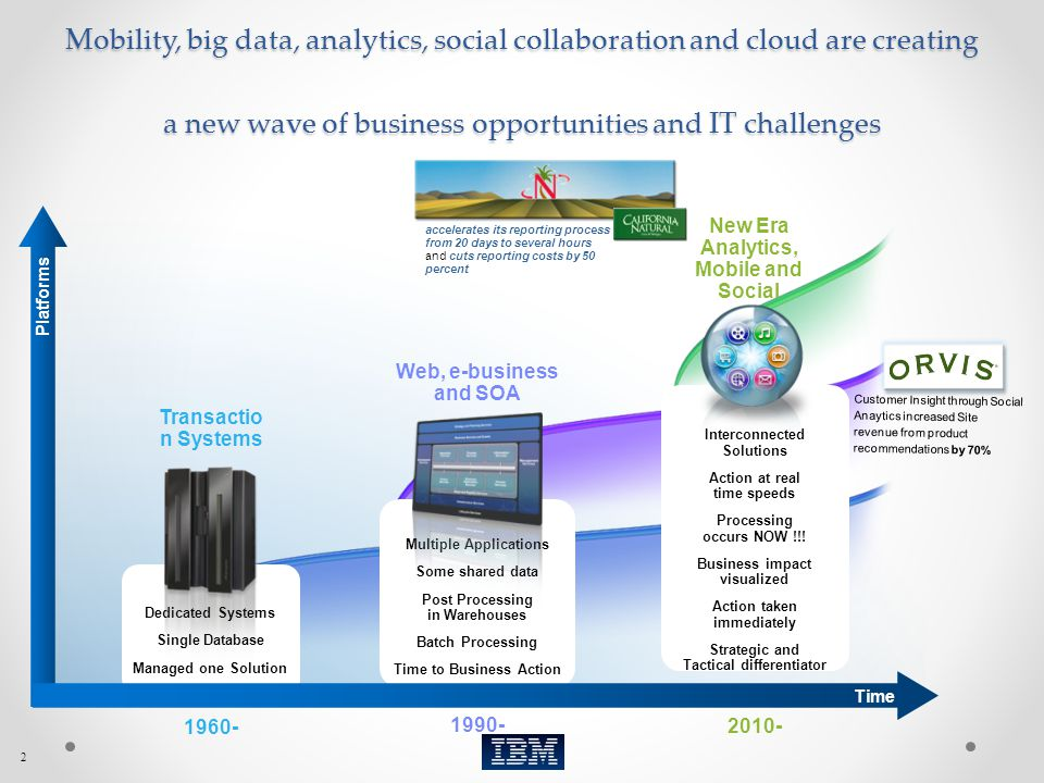 2 Transactio n Systems 1960- 1990- 2010- Web, e-business and SOA New Era Analytics, Mobile and Social Platforms Dedicated Systems Single Database Mana