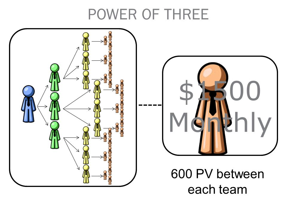 $1500 Monthly POWER OF THREE 600 PV between each team