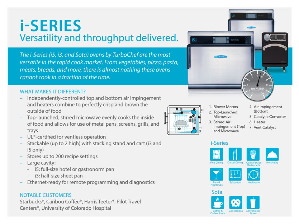 Software – TurboChef Connect Patented technology solution from TurboChef and partner Ovenfeast® that makes using the Sota oven easier, faster, and safer.