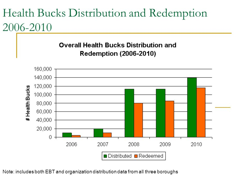 Health Bucks Distribution and Redemption 2006-2010 Note: includes both EBT and organization distribution data from all three boroughs