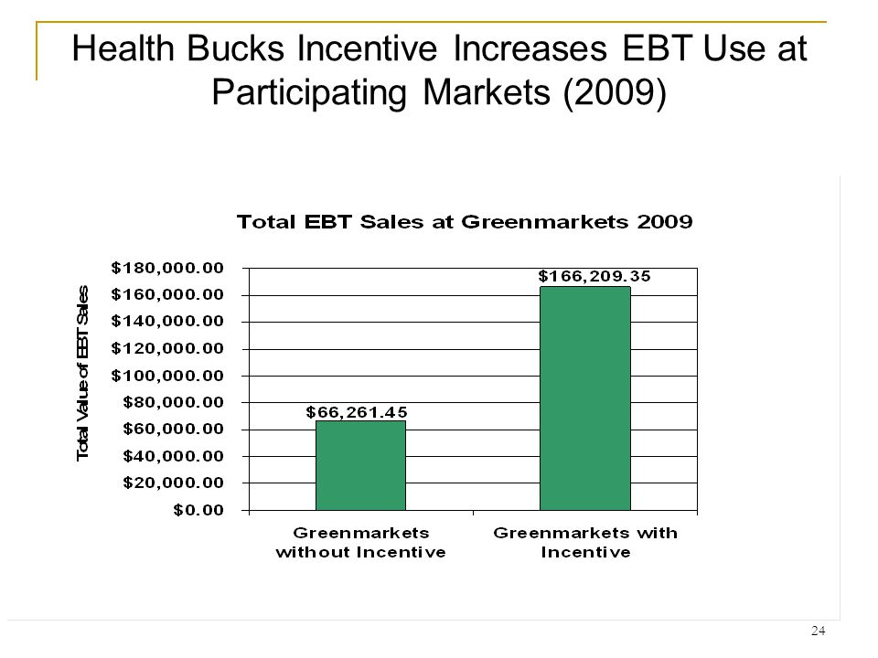 Health Bucks Incentive Increases EBT Use at Participating Markets (2009) 24