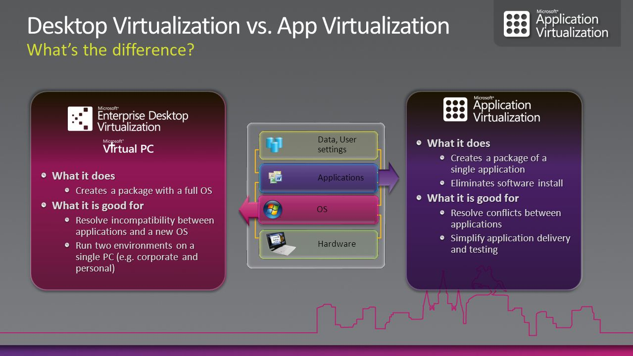 Application Sequencing and Virtualization Flexible Infrastructure with Multiple Delivery Options Policy Based application management Application Virtualization Client Microsoft Application Virtualization Platform
