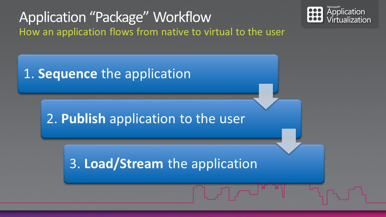 1. Sequence the application2. Publish application to the user3. Load/Stream the application