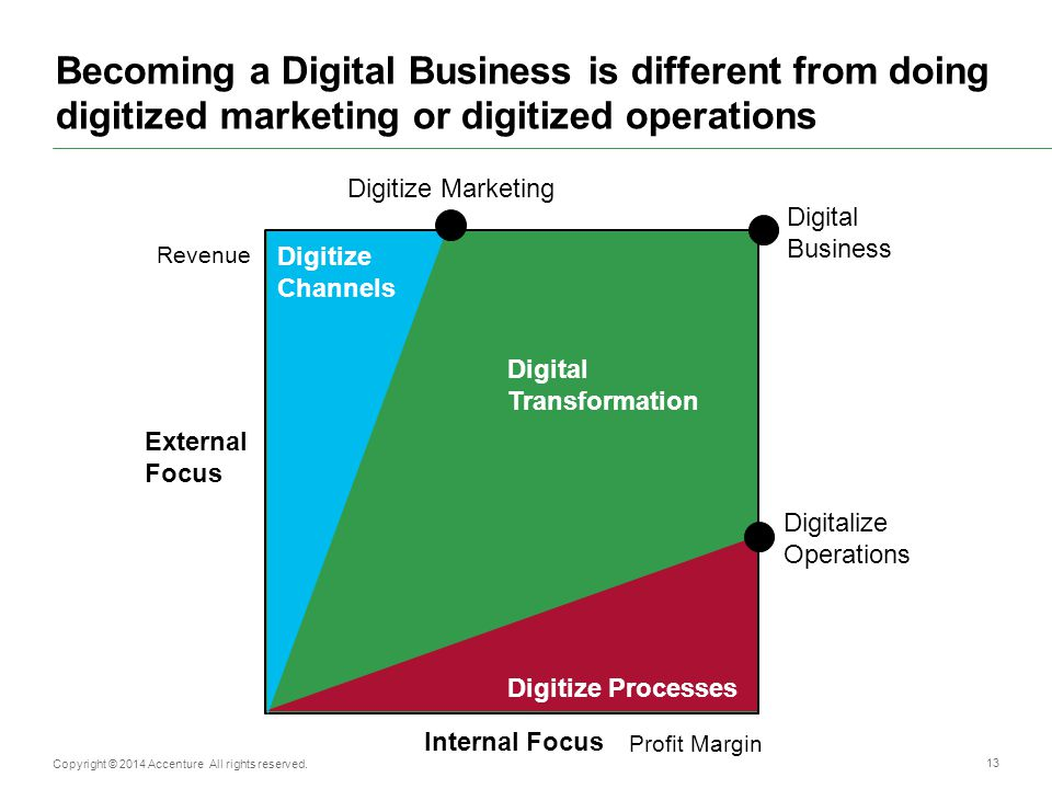 Three recipes for digital business success Where will organizations write their digital future.