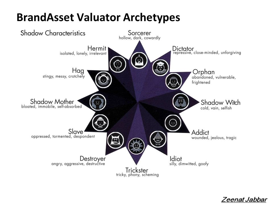 BrandAsset Valuator Archetypes Zeenat Jabbar